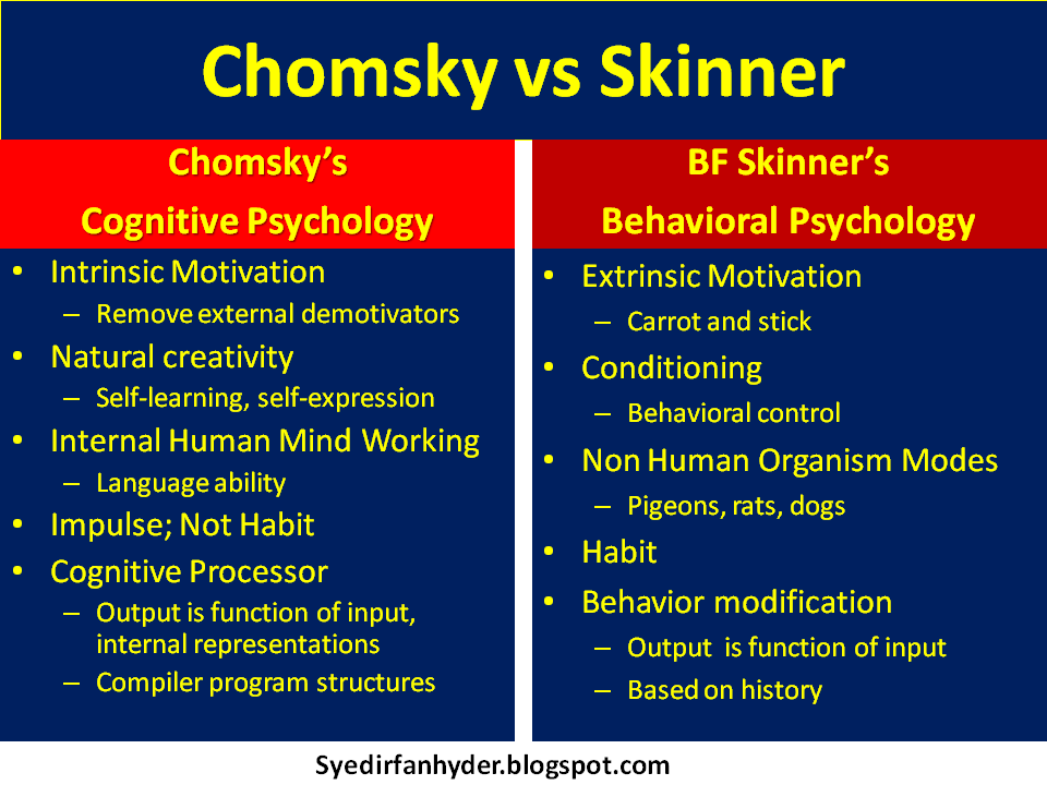 skinner motivation theory