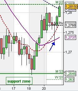 A and b forex strategy 25sma 100sma
