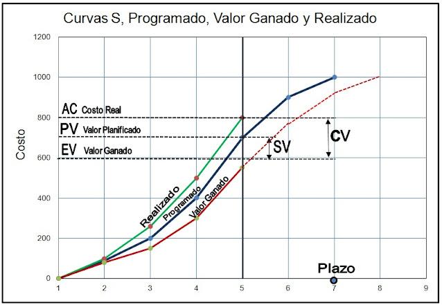 Comparación de las Curvas S