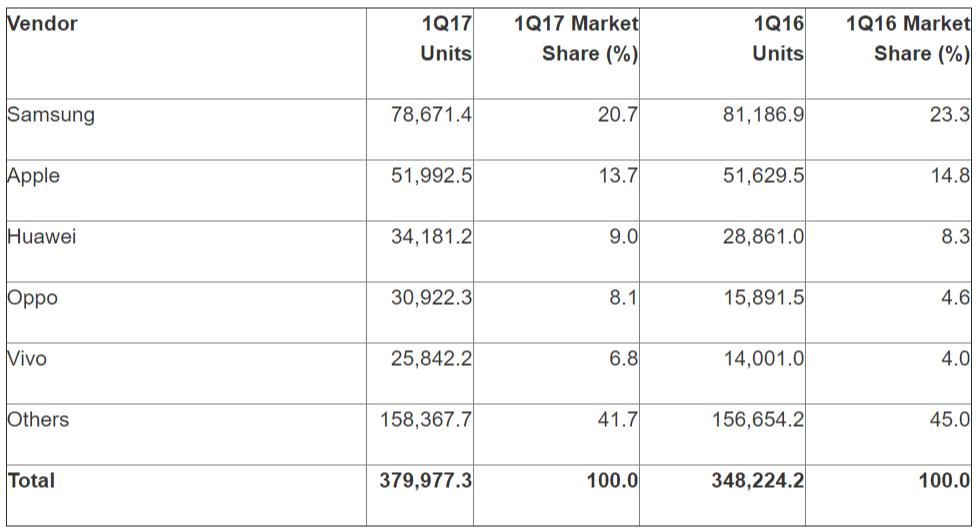 5 Vendor Smartphone dengan Penjualan Tertinggi