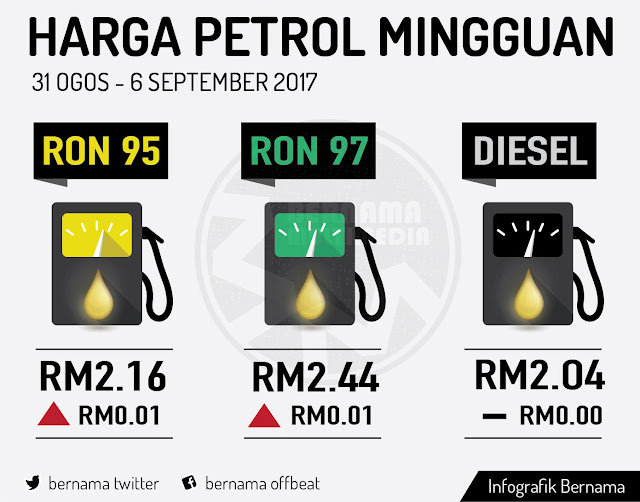 Harga Runcit Produk Petroleum 31 Ogos Hingga 6 September
