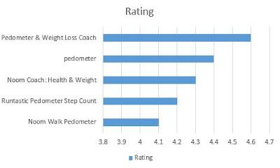 Urutan nilai dari tertinggi ke terendah 5 Aplikasi Penghitung Langkah Kaki berdasarkan jumlah rating