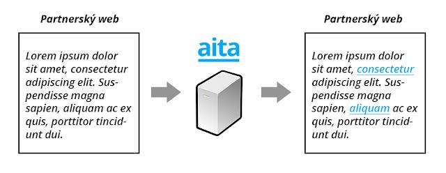 AITA - automatický dopĺňač Affiliate odkazov.