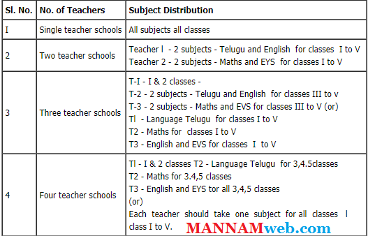 Subject wise Work Distribution in Primary Schools, RC 305.