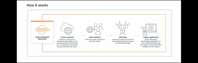 AWS Managed Blockchain Service: How does it works?