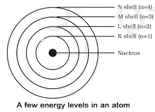 Notes of Ch 4 Structure of the Atom| Class 9th Science