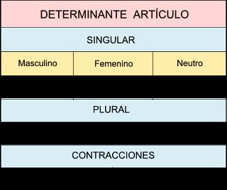 Resultado de imagen de determinantes articulos