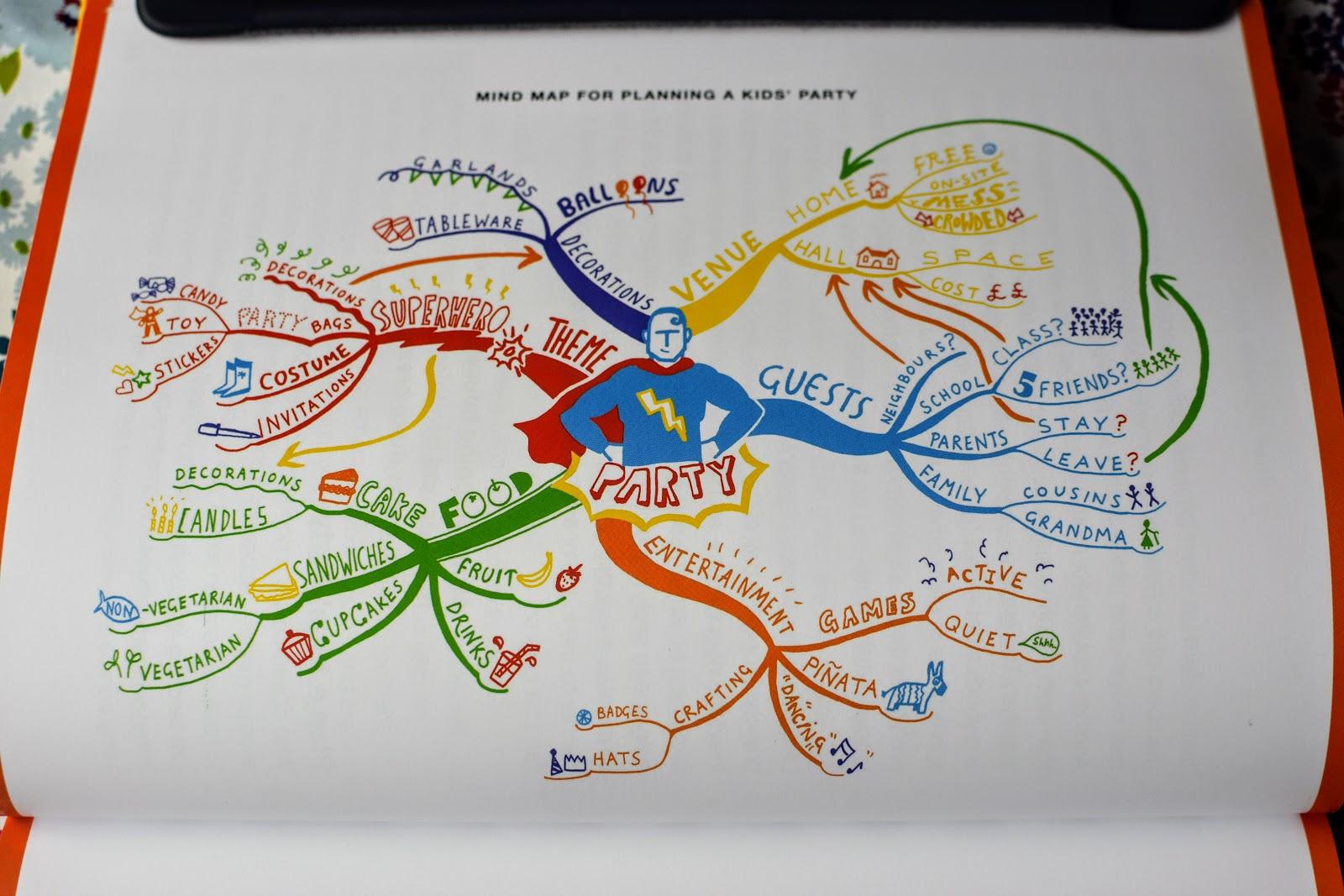 , Win a Copy of Mind Map Mastery by Tony Buzan