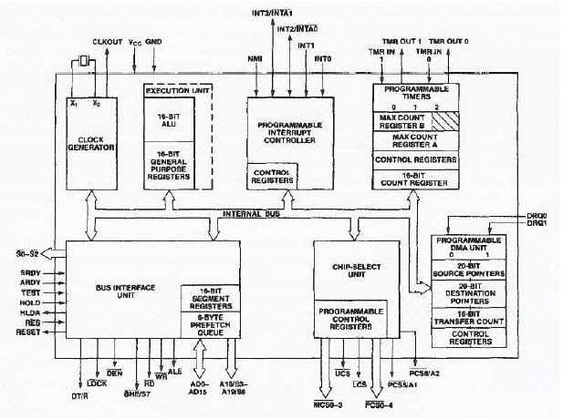 80186 microprocessors with integrated peripherals for 8086 microprocessor architecture