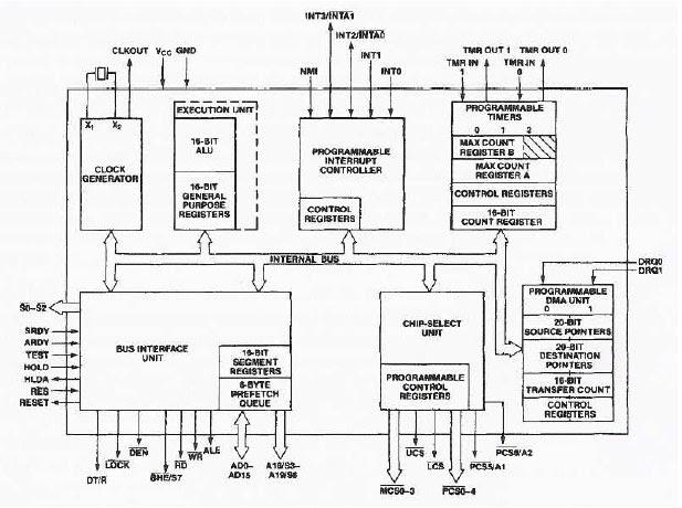 8085 microprocessor schematic