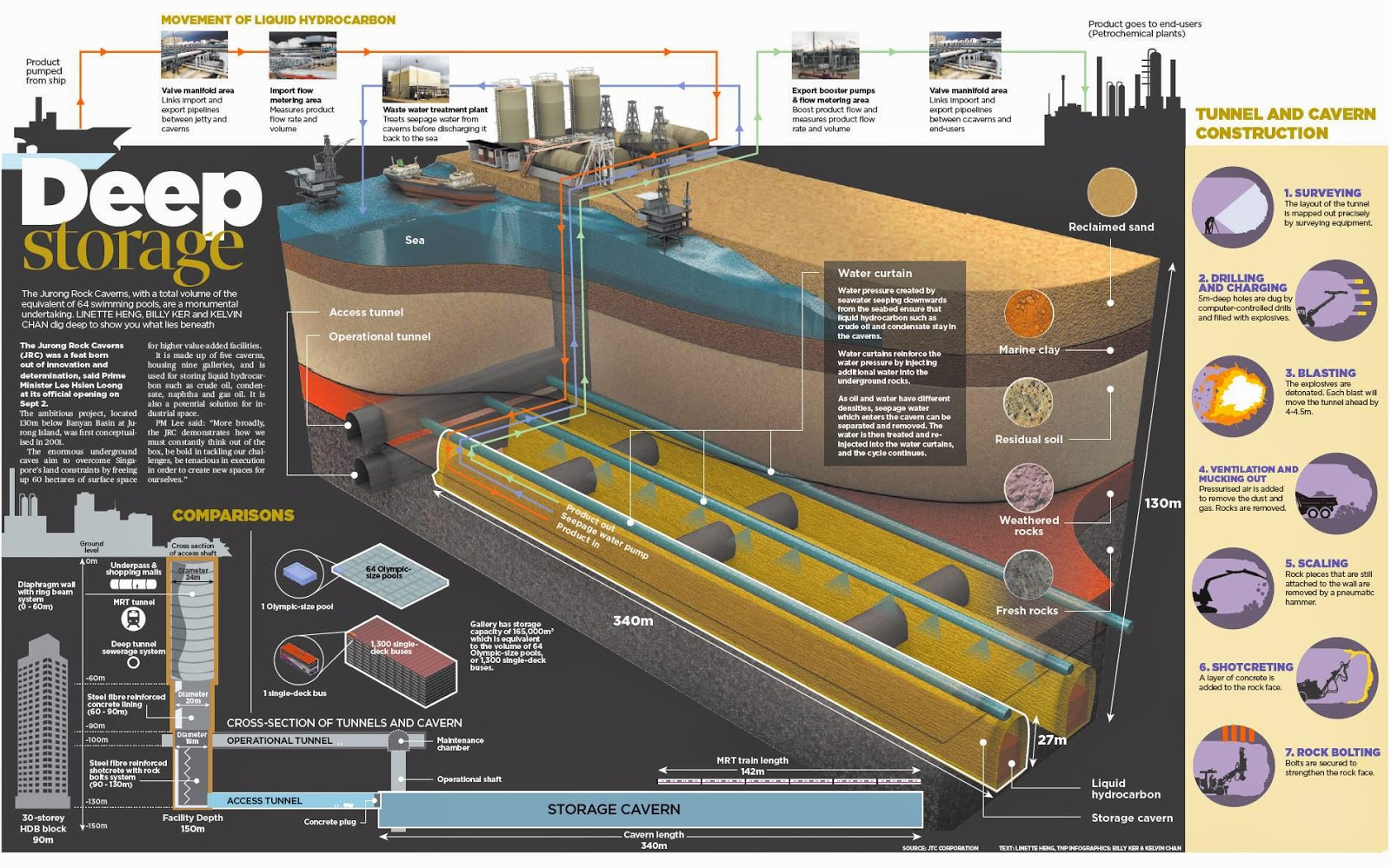 3d Plant Diagram Electrical Wiring Pics Photos Cell With If Only Singaporeans Stopped To Think Jurong Rock Caverns Project Thermal Power