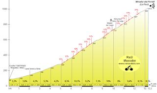 Mont Caro profile
