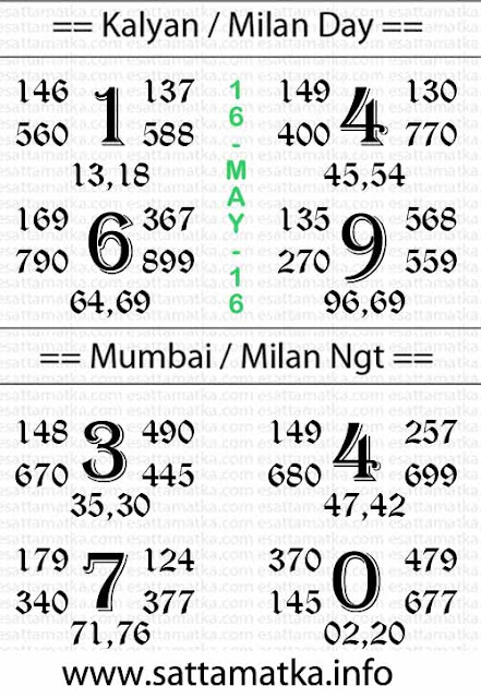 #KalyanMatka :: Today Satta Matka Powerful Result Tips Chart [16-May]