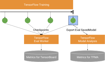 Introducing TensorFlow Model Analysis: Scaleable, Sliced, and Full-Pass Metrics