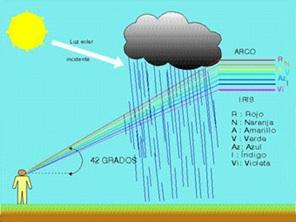 ejemplos de meteoros acuosos yahoo dating