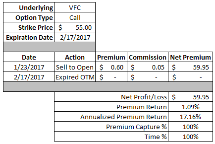 dividend growth investing, income investing, option strategy, call option