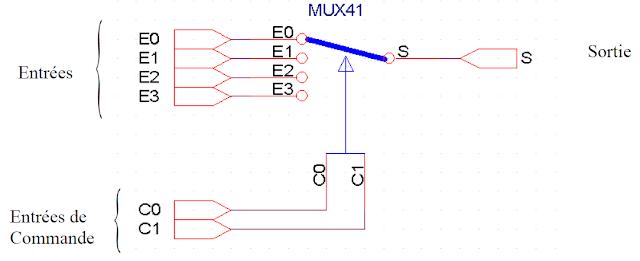 Les circuits combinatoires multiplexeur d multiplexeur for Les circuits logiques combinatoires