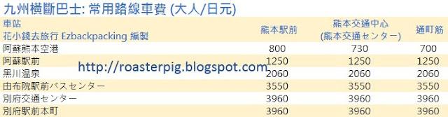 九州橫斷巴士車資 http://roasterpig.blogspot.com