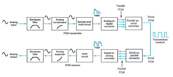 design technique of p type cmos circuit Request (pdf) | design techniques of | with rapid technology scaling, the proportion of the static power catches up with dynamic power gradually to decrease leakage power is becoming more and more important in low-power design base on the pact that pmos transistors have an order of.