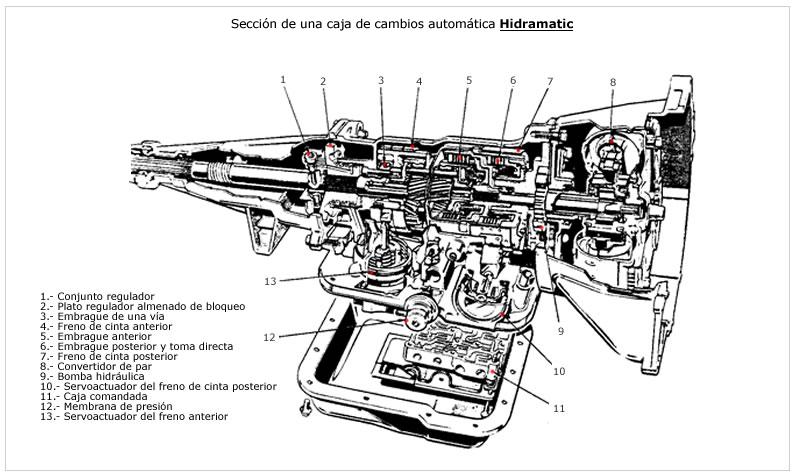 Resultado de imagen para impulsión hidráulica y el desarrollo del sistema de control hidráulico de chrysler