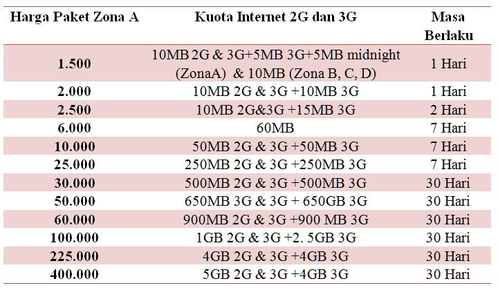 Daftar Paket Internet AS Flash Ultima