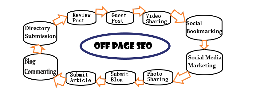 OFF Page SEO - Earnings baba
