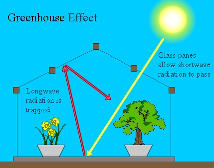 Toxic talks blog climate science 1 how carbon warms for Green housse effect