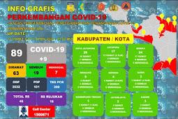 Silwanus Sumule Ungkapkan Penemuan 3 Kasus Perdana Virus Corona di Kabupaten Nabire