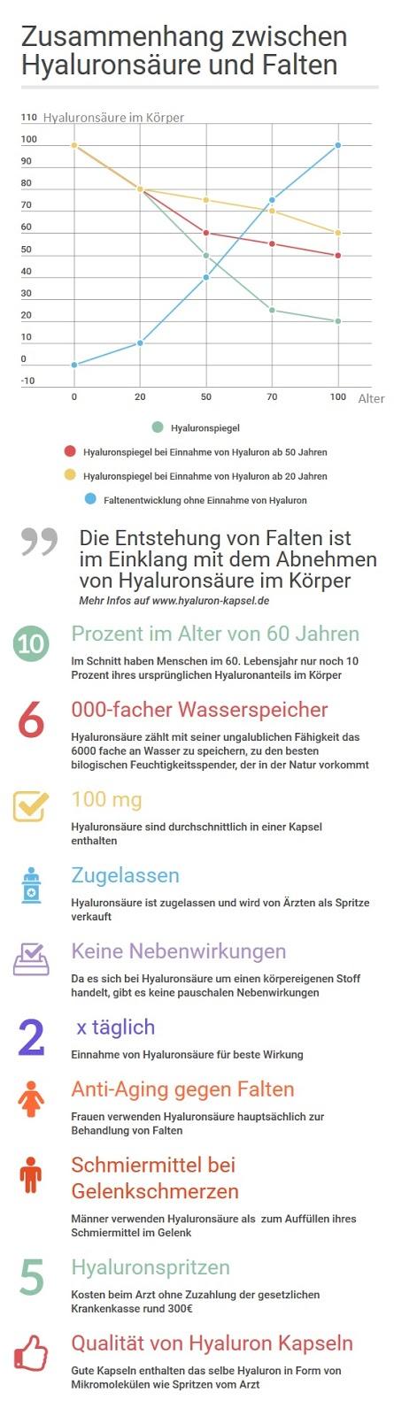 Hyaluronsäure Kapseln Info