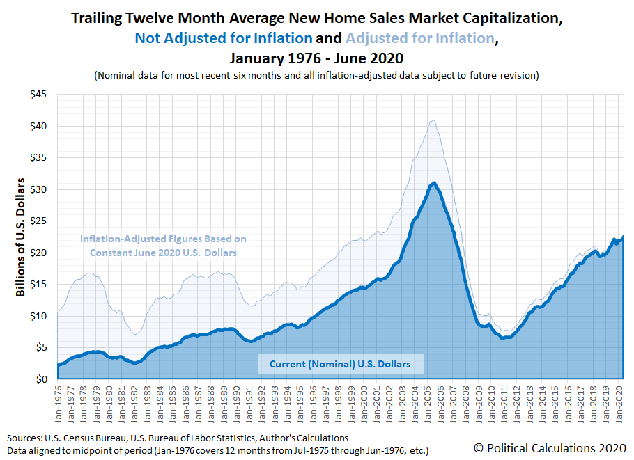 Trailing Twelve Month Average New Home Sales Market Capitalization, Not Adjusted for Inflation and Adjusted for Inflation, January 2000 - June 2020