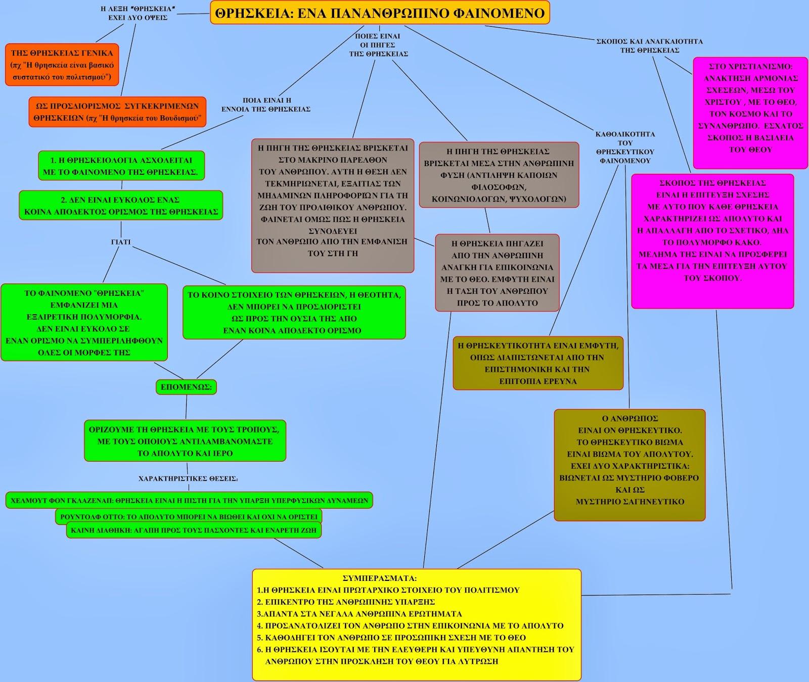 χρονολόγηση σχέδια μαθήματος