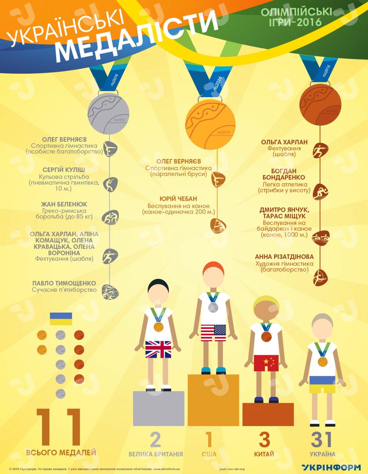 Олімпійські об єкти. Організатори розподілили місця проведення змагань на  чотири зони  Барра 74f4bc9dfdd99