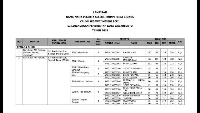 Nama - nama yang lulus SKD CPNS Tahun 2018 Kota Sawahlunto
