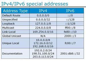 Pengertian dan Perbedaan IPv4 dengan IPv6