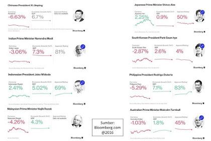 Presiden Jokowi dinobatkan sebagai pemimpin terbaik Se-Asia-Australia