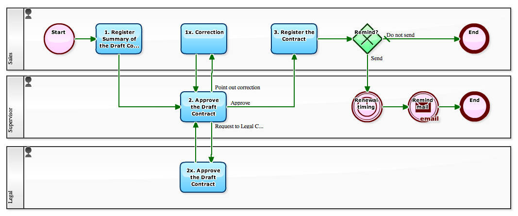 Workflow Sample Automatic The Guide Mail Transmission