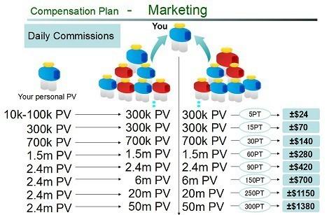 Marketing Plan Atomy: Keuntungan dan Komisi Ketika Menjadi Member
