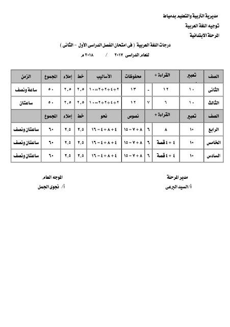 درجات فروع اللغة العربية للمرحلة الابتدائية للعام الدراسى 2017 2018
