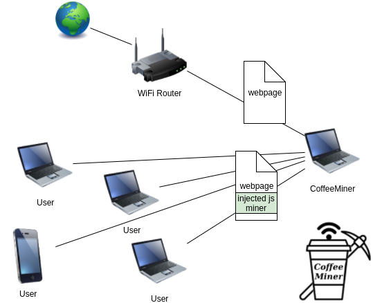 CoffeeMiner - Collaborative (MITM) Cryptocurrency Mining Pool In Wifi Networks
