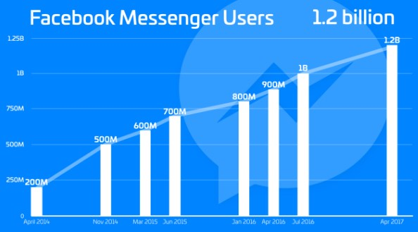 Facebook messenger hits 1.2 billion users