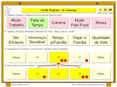 Metodologia IDM Innovation Decision Mapping - Solução de Problemas