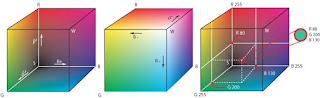 Representación de los colores RGB