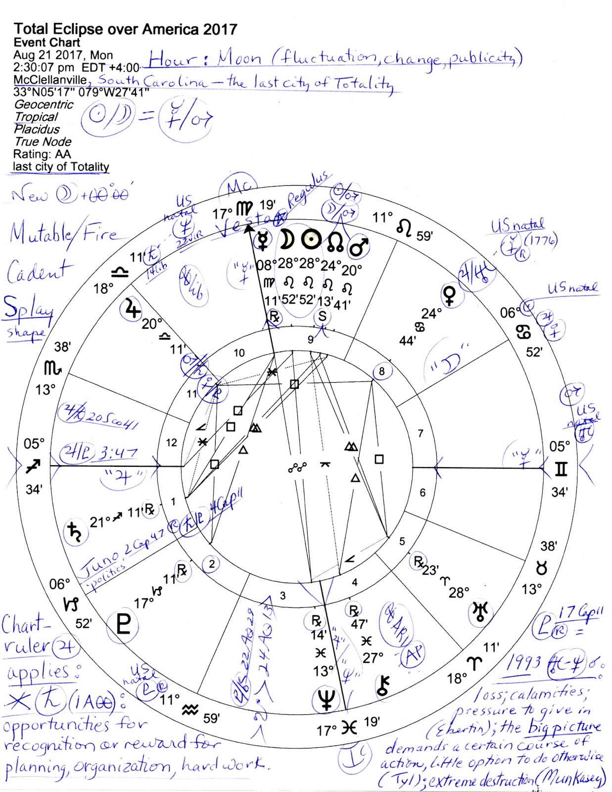 Now For A Bit Of Context Here Is Link To Recent Post In Which I List The August 2017 Eclipse With Details And Solar Eclipses That Lead Up