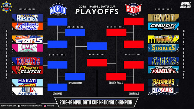 2019 MPBL Datu Cup Playoffs Bracket | Pinoy Pride Sports