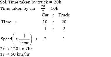 समय, गति और दूरी का नोट्स : यहाँ देखें समय, गति और दूरी (Time, Speed and Distance) के नोट्स और इसपर आधारित प्रश्न_50.1