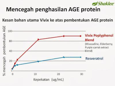 Rawatan Kencing Manis : Cegah penghasilan Age Protein dengan Vivix