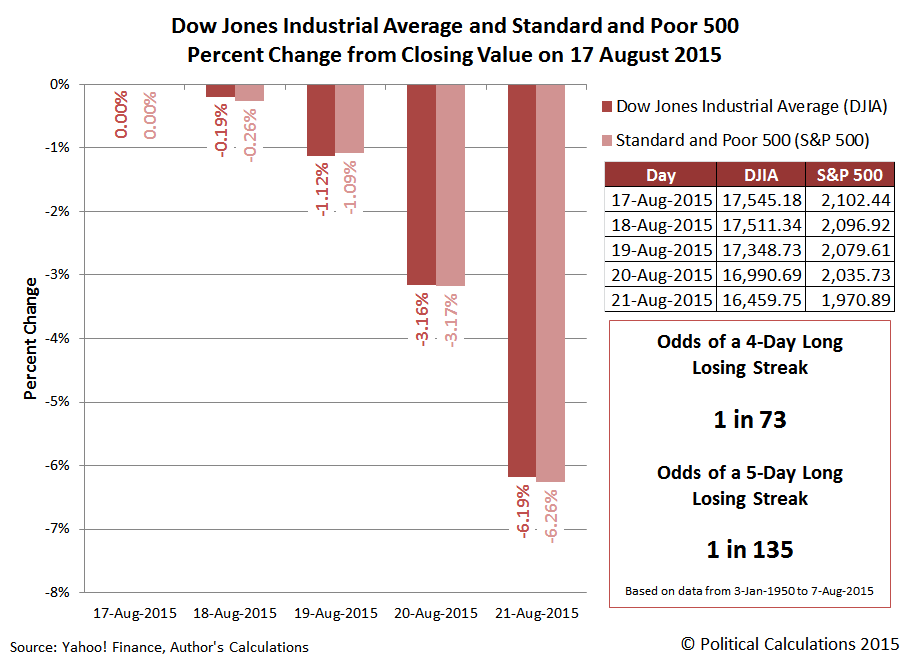 Dow Jones Industrial Average and Standard and Poor 500 Percent Change from Closing Value on 17 August 2015