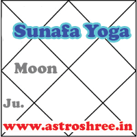 astrologer for yoga analysis, sunapha yoga