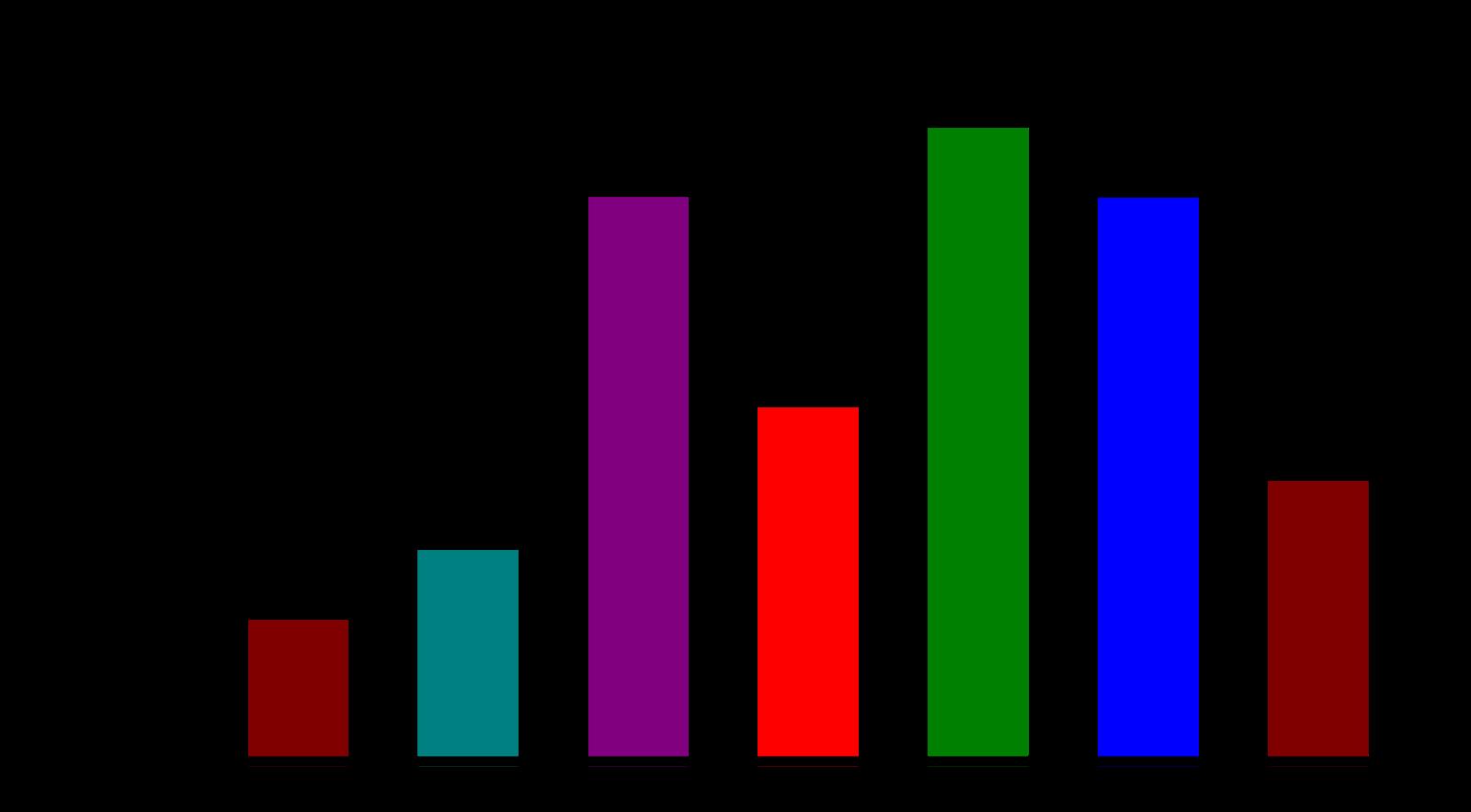 Diagram gambar yang tepat untuk menyajikan data tersebut adalah. Contoh Soal Pilihan Ganda Statistika Beserta Jawabannya