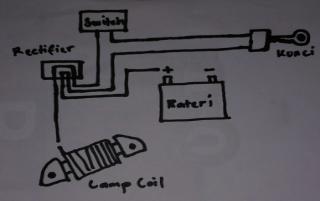 Gambar coil magnet lampu